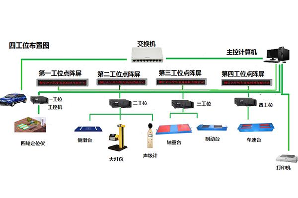 单轴接触式四轮定位仪和普通制动检验台