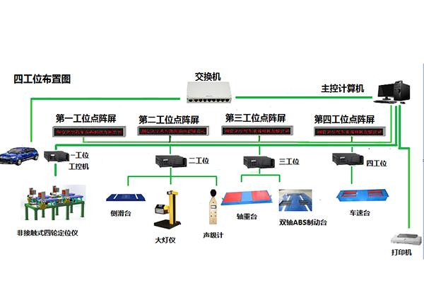 非接触式四轮定位仪和双轴ABS制动检验台